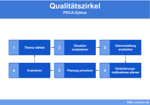 Qualitätszirkel: PDCA-Zyklus