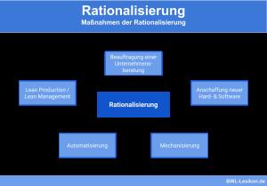 Rationalisierung: Maßnahmen der Rationalisierung