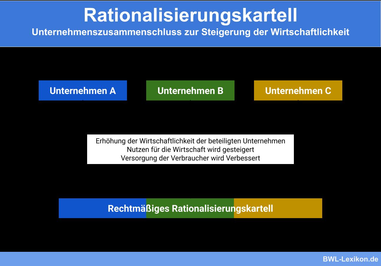 Rationalisierungskartell: Unternehmenszusammenschluss zur Steigerung der Wirtschaftlichkeit