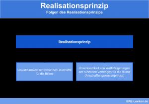 Folgen des Realisationsprinzips