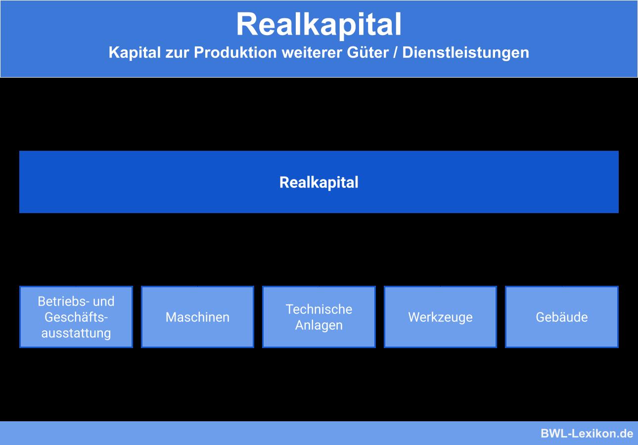 Aufteilung des Realkapitals