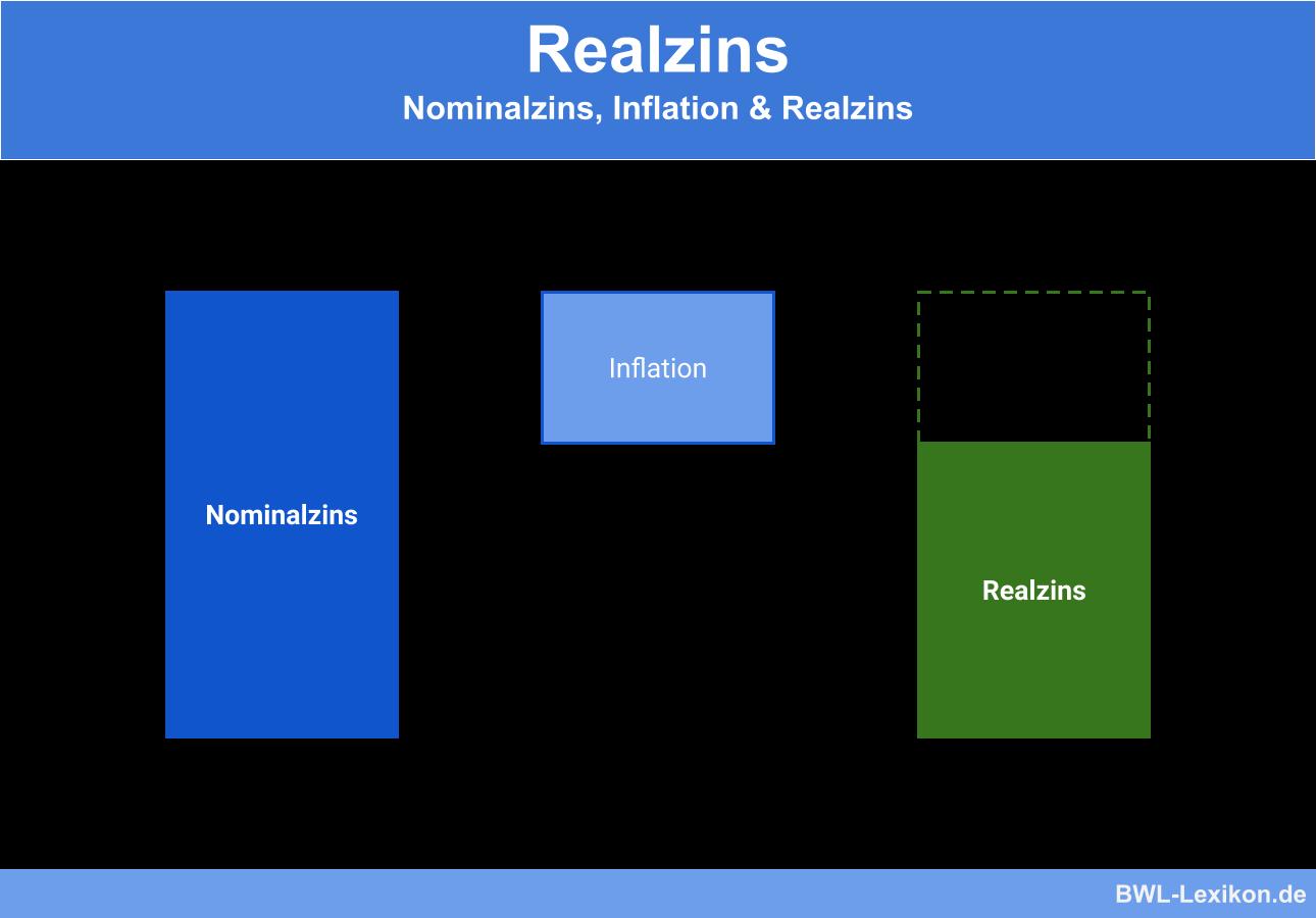 Realzins im Verhätnis zum Nominalzins und der Inflation