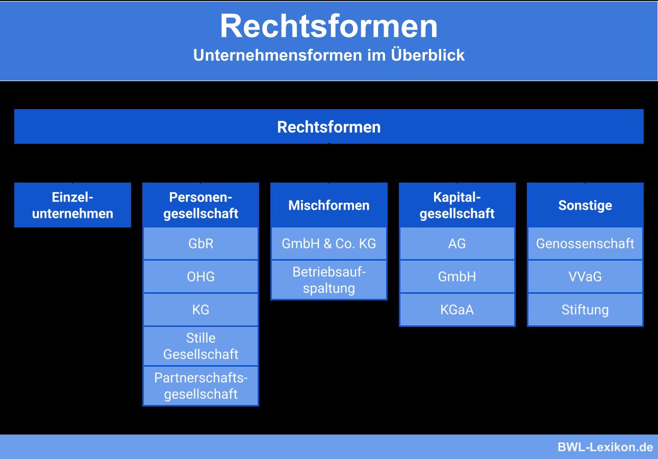 Rechtsformen: Deutsche Unternehmensformen im Überblick