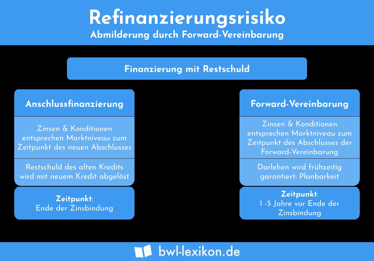 Refinanzierungsrisiko: Abmilderung durch Forward-Vereinbarung