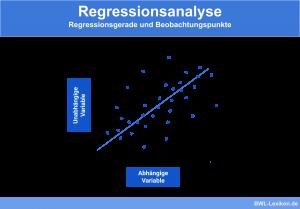 Regressionsanalyse: Regressionsgerade und Beobachtungspunkte