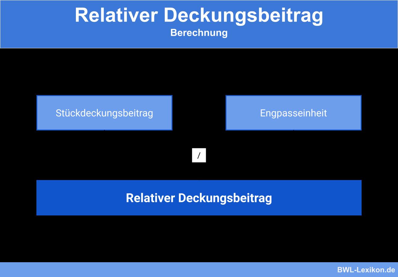 Relativer Deckungsbeitrag: Berechnung