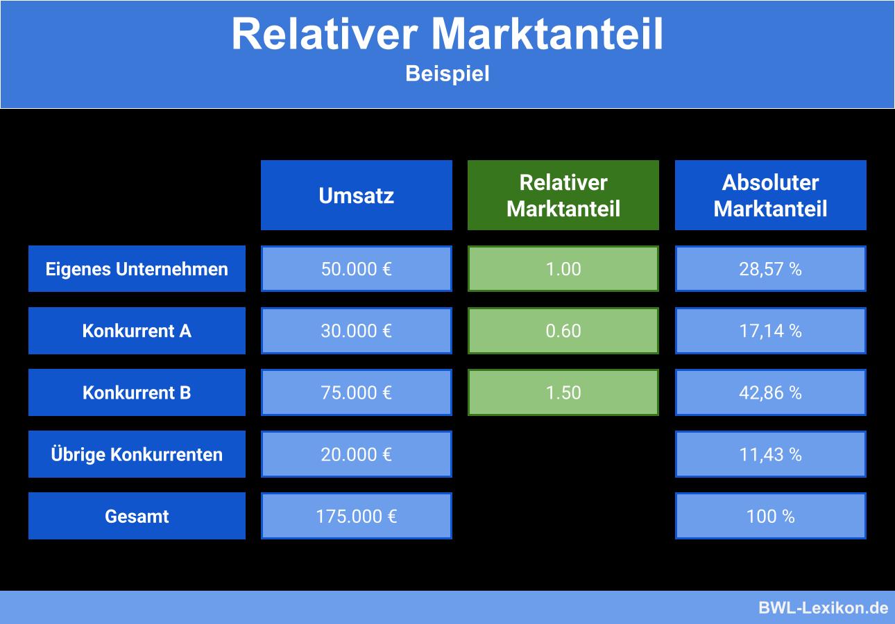 Relativer Marktanteil - Beispiel