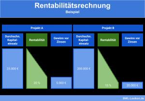 Rentabilitätsrechnung: Beispiel