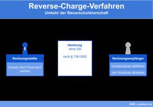 Reverse-Charge-Verfahren: Umkehr der Steuerschuldnerschaft