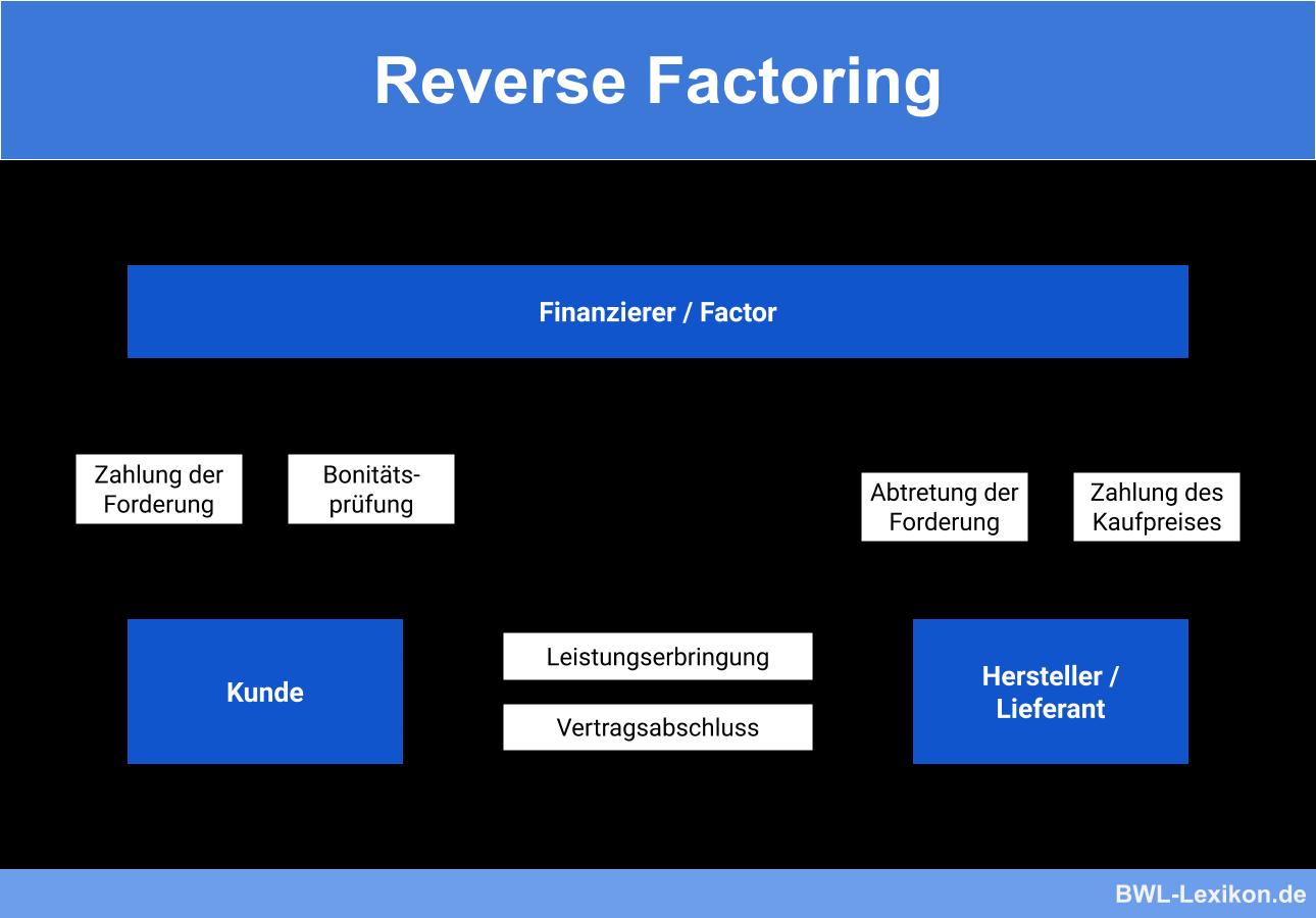 Was Ist Factoring Beispiele Gebuhren Und 14