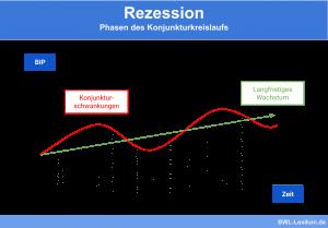 Rezession: Phasen des Konjunkturkreislaufs