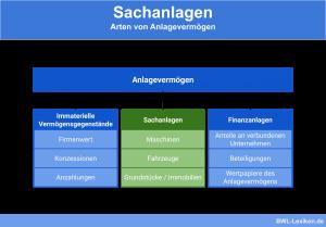 Sachanlagen