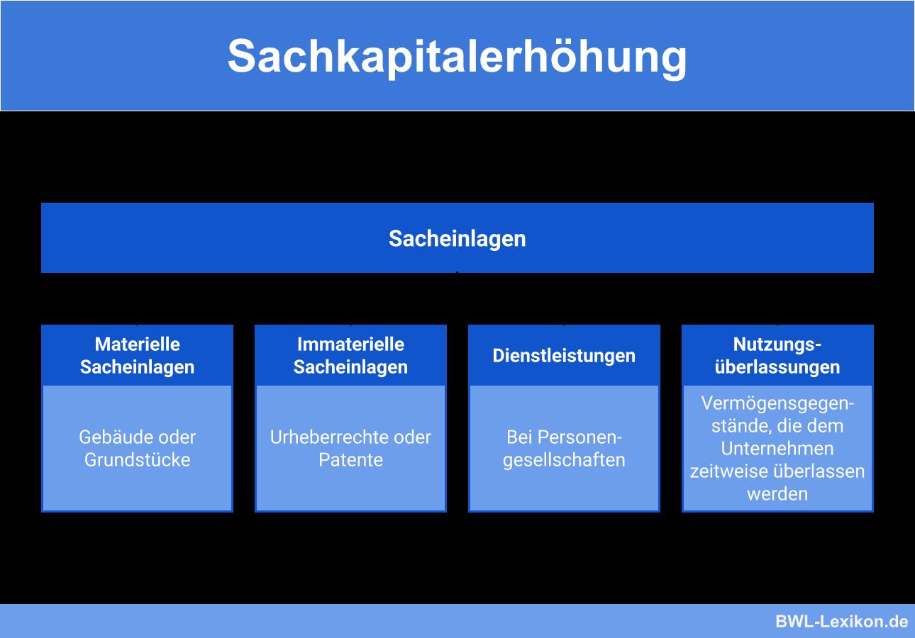 Sachkapitalerhöhung