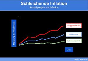 Schleichende Inflation im Vergleich zur galoppierenden und trabenden Inflation