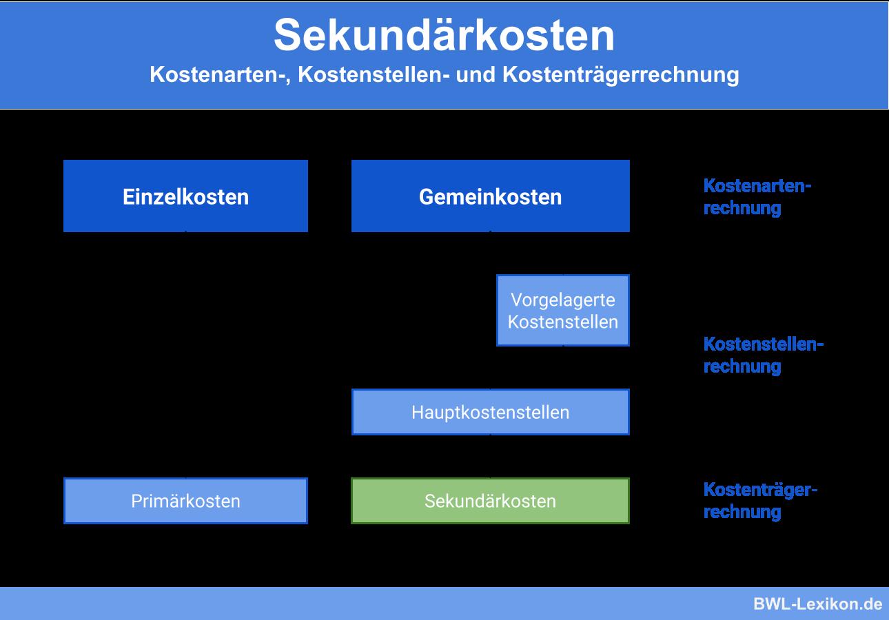 Sekundärkosten: Kostenarten-, Kostenstellen- und Kostenträgerrechnung