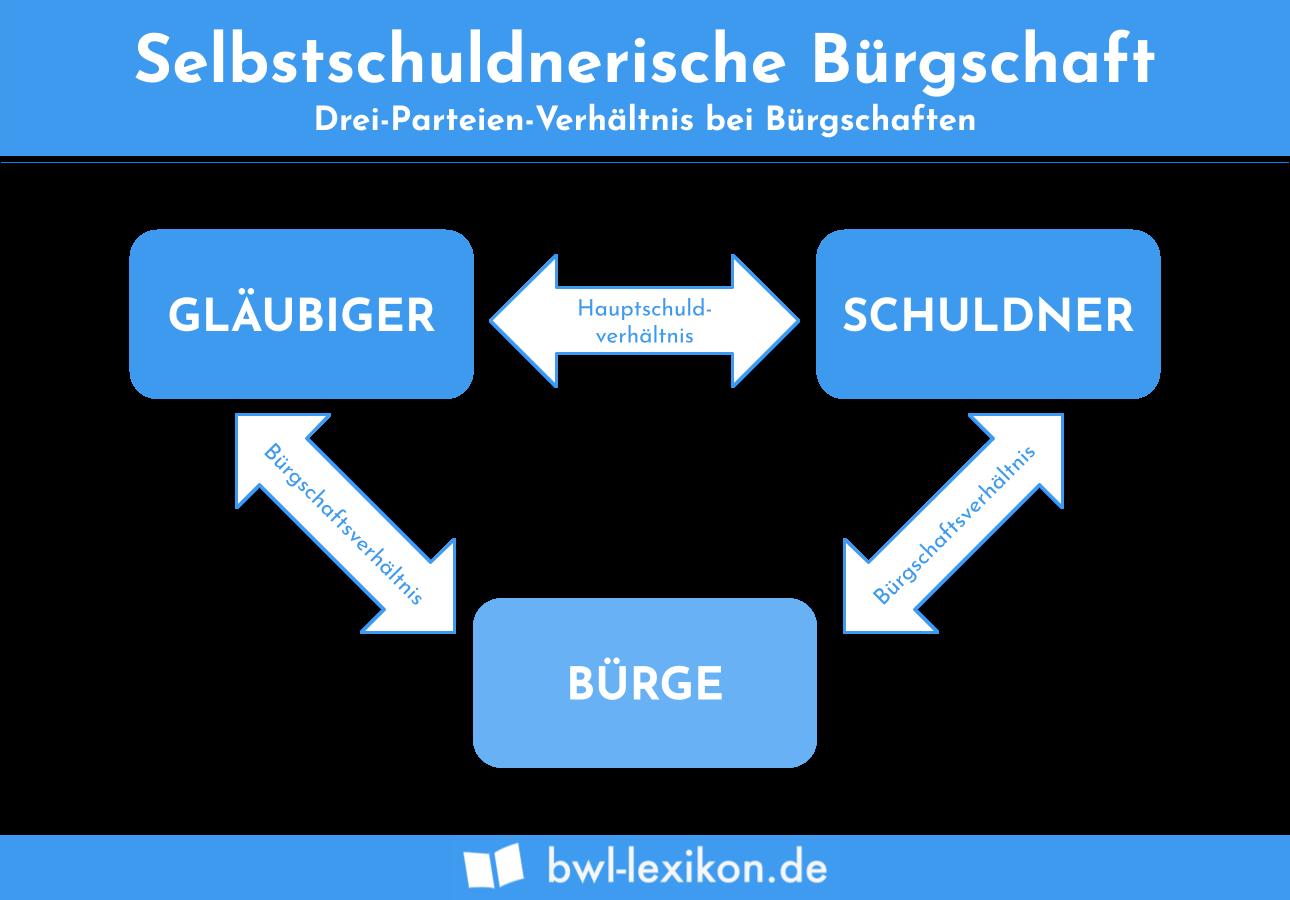 Selbstschuldnerische Bürgschaft: 3-Parteien-Verhältnis bei Bürschaften