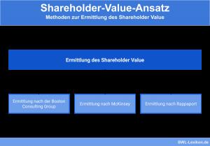 Methoden zur Ermittlung des Shareholder Value
