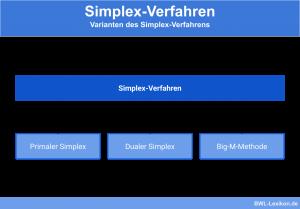 Varianten des Simplex-Verfahrens