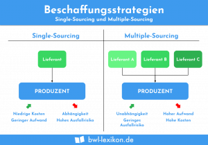 Beschaffungsstrategien: Single-Sourcing und Multiple-Sourcing