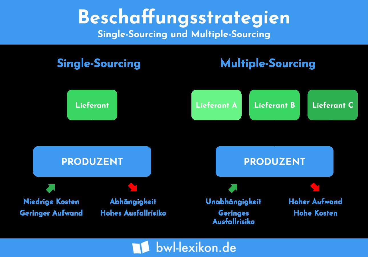 Beschaffungsstrategien: Single-Sourcing und Multiple-Sourcing