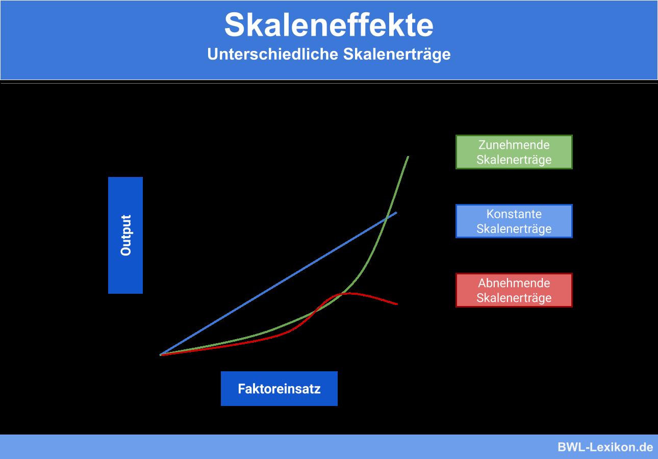 Skaleneffekte: Unterschiedliche Skalenerträge (zunehmende, konstante, abnehmende)