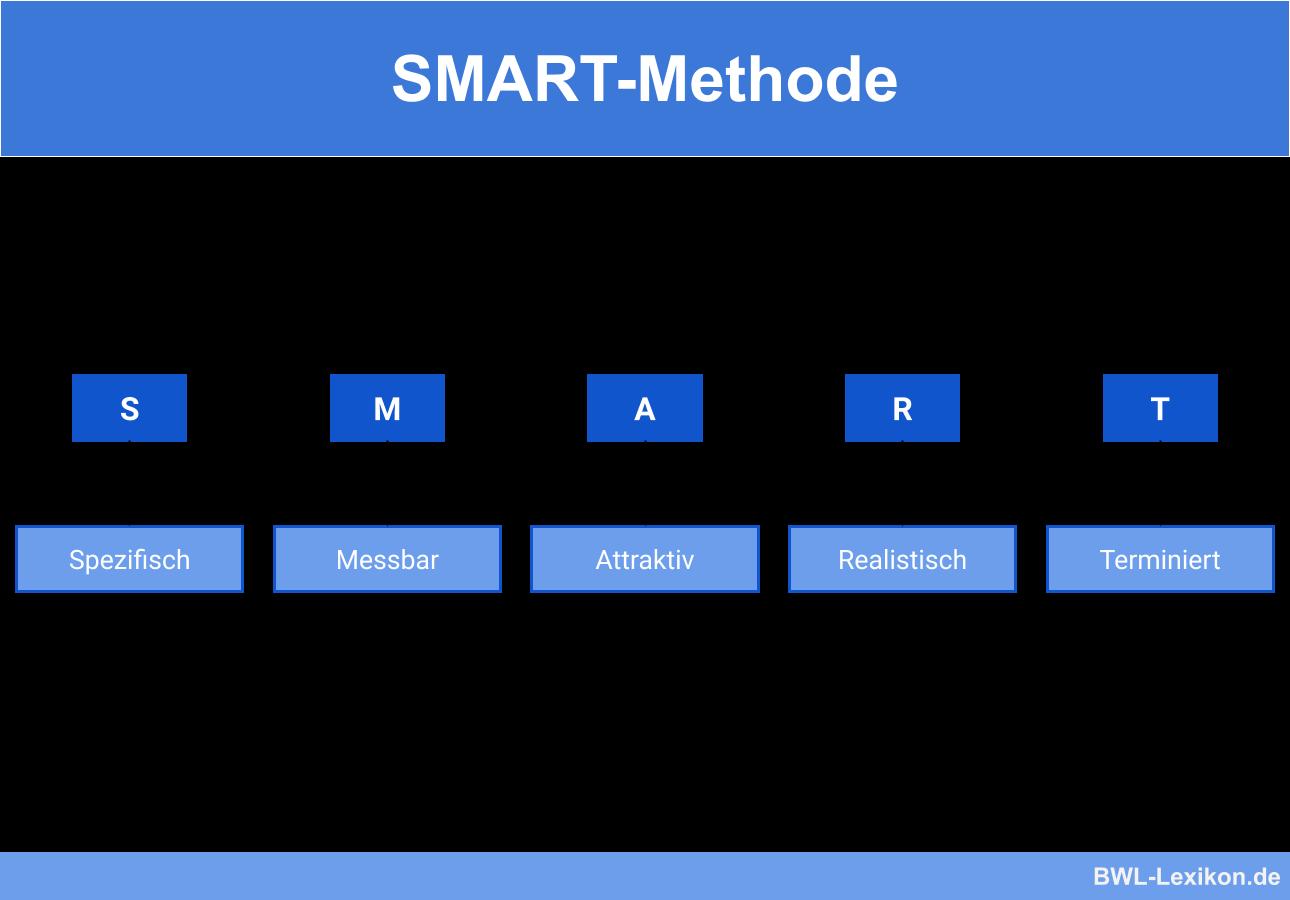 SMART-Methode: Spezifisch, Messbar, Attraktiv, Realistisch, Terminiert