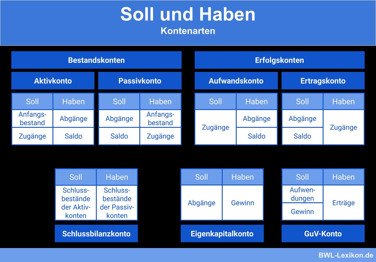 Soll und Haben; Kontenarten