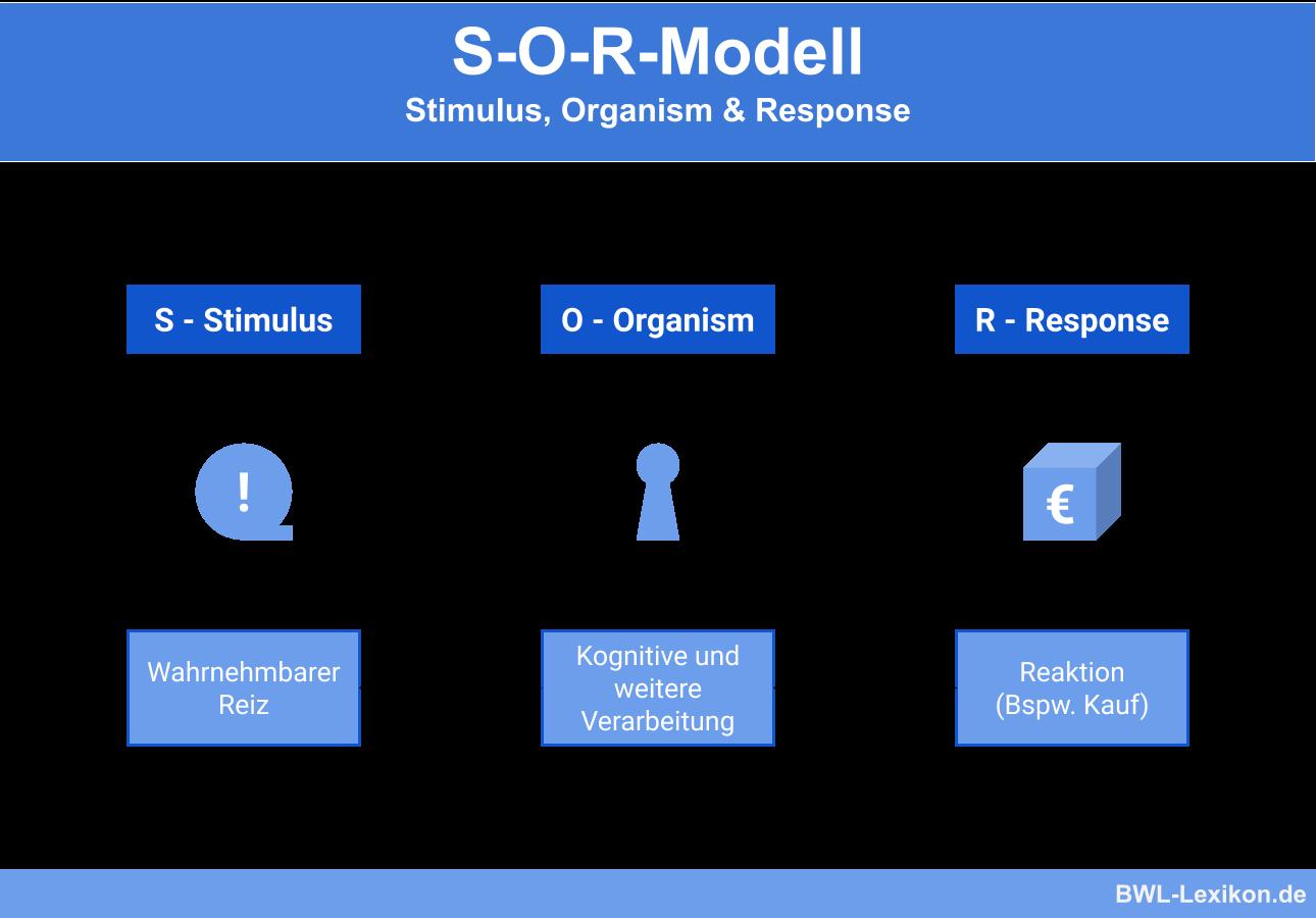 S-O-R-Modell: Stimulus, Organism & Response