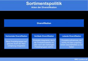 Sortimentspolitik - Arten der Diversifikation: Horizontale Diversifikation, Vertikale Diversifikation & Laterale Diversifikation