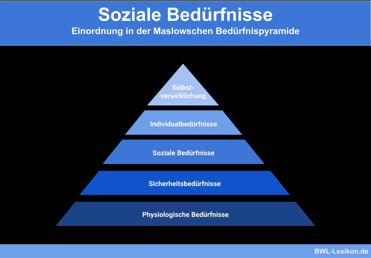 Soziale Bedürfnisse: Einordnung in der Maslowschen Bedürfnispyramide