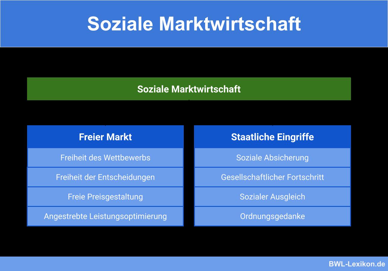 Soziale Marktwirtschaft Definition Erklarung Beispiele Ubungsfragen