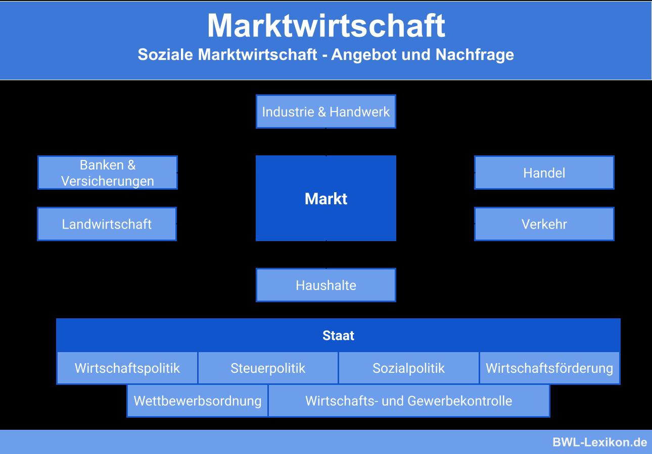 Soziale Marktwirtschaft - Angebot & Nachfrage und der Staat