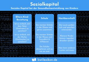 Sozialkapital: Der Einfluss von sozialem Kapital auf die Gesundheit von Kindern