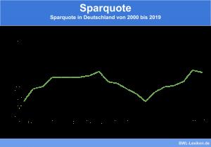 Sparquote: Sparquote in Deutschland von 2000 bis 2019