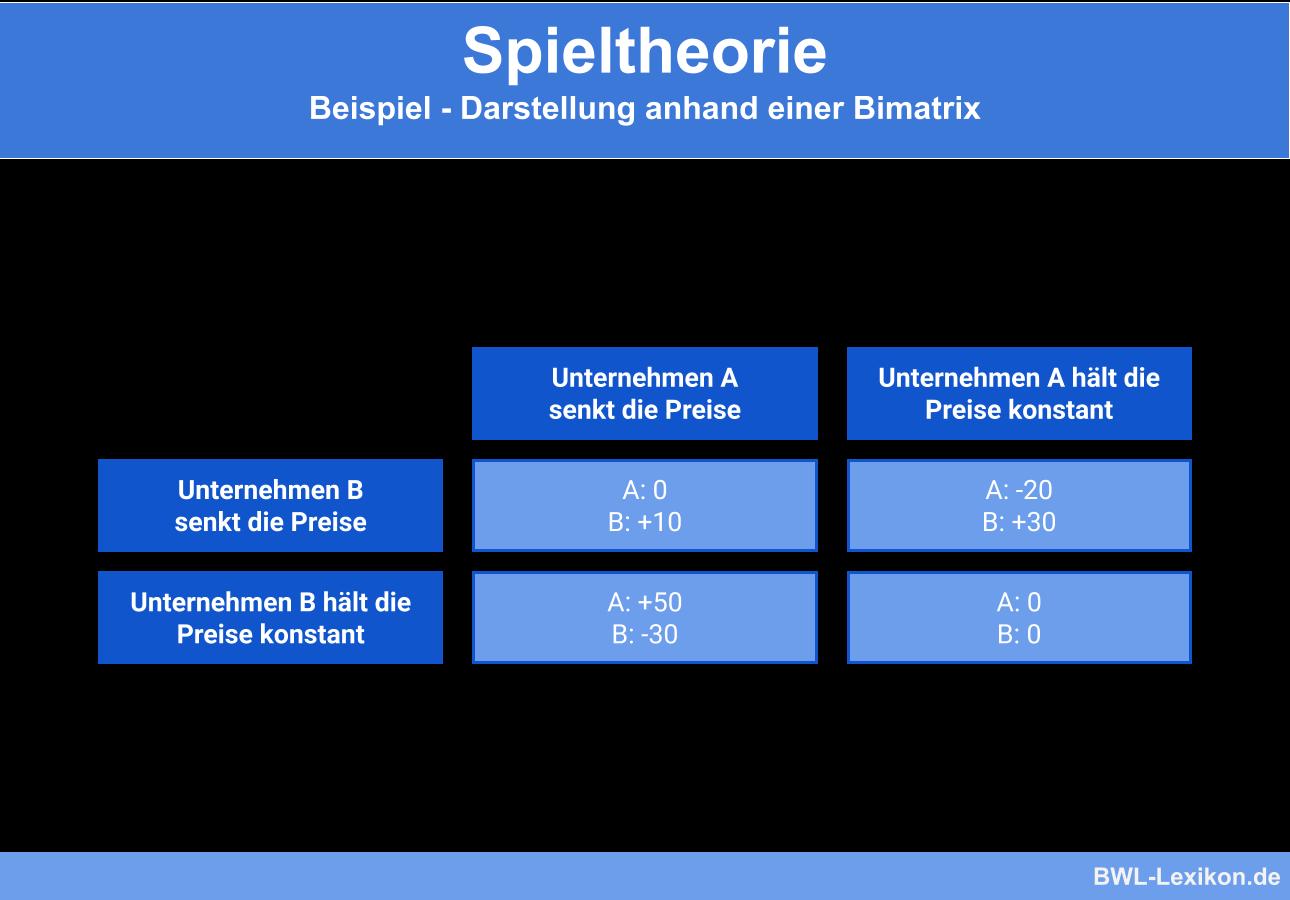 Spieltheorie: Beispiel - Darstellung anhand einer Bimatrix