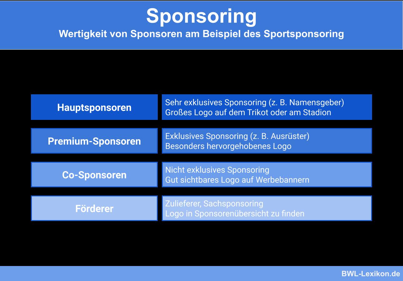 Sponsoring: Wertigkeit von Sponsoren am Beispiel des Sportsponsoring