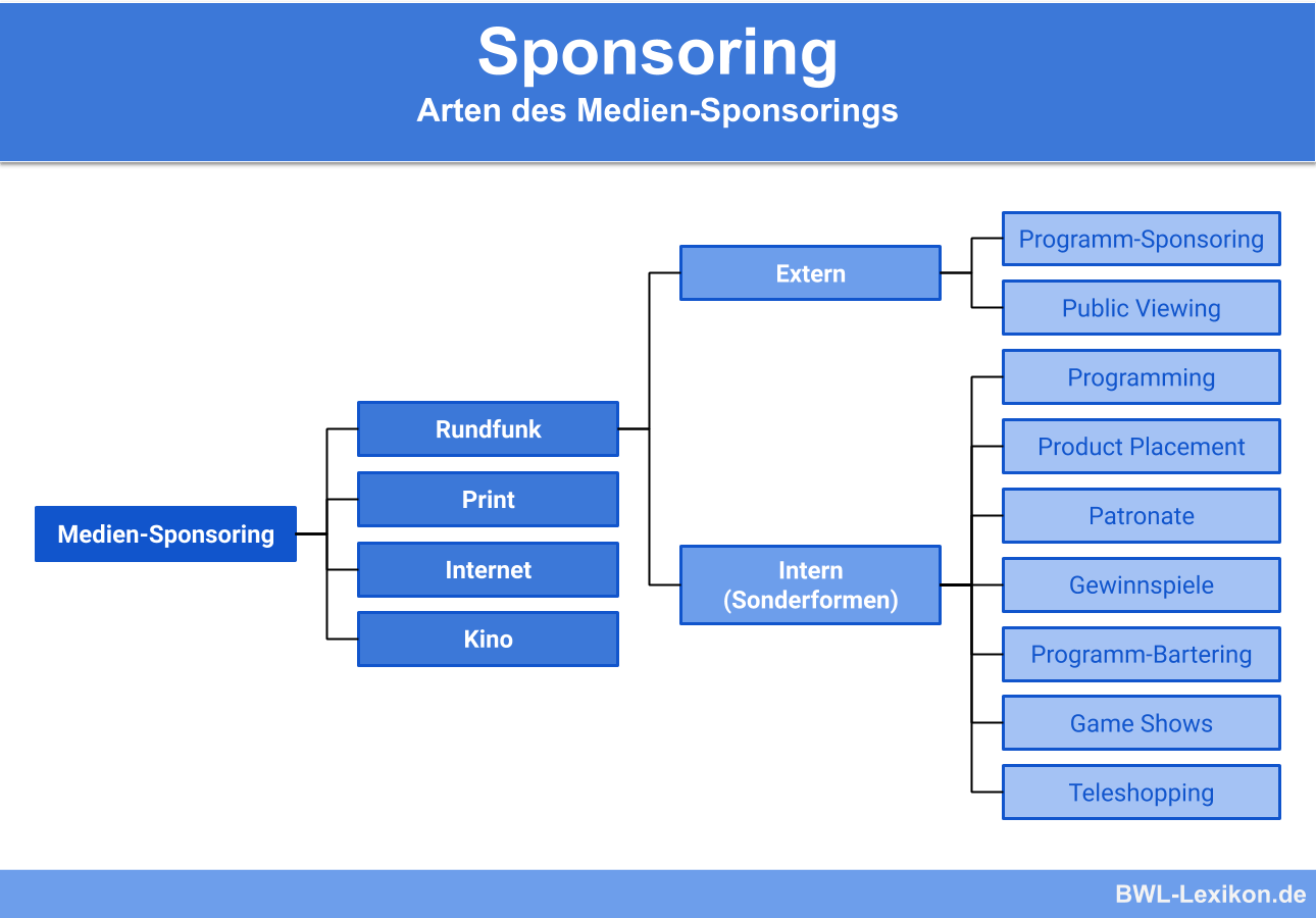 Sponsoring: Arten des Medien-Sponsorings