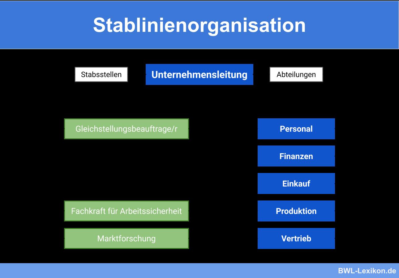 Stablinienorganisation: Beispiel