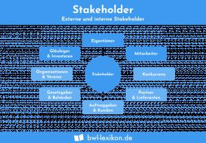 Stakeholder: Interne und externe Stakeholder