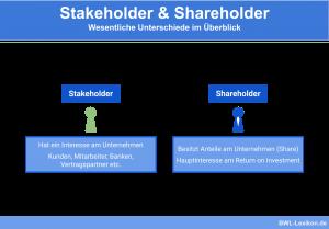 Stakeholder & Shareholder: Wesentliche Unterschiede im Überblick