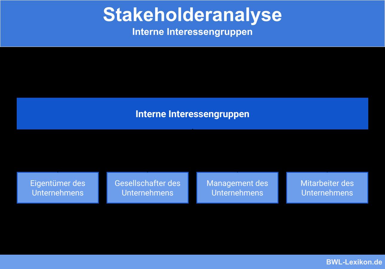 Stakeholderanalyse: Interne Interessengruppen