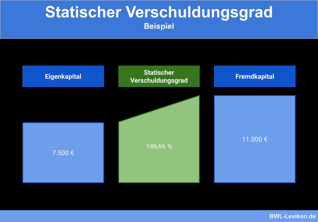 Statischer Verschuldungsgrad: Beispiel
