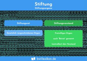 Stiftung: Stiftungsorgane