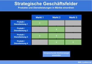 Strategische Geschäftsfelder: Produkte und Dienstleistungen in Märkte einordnen