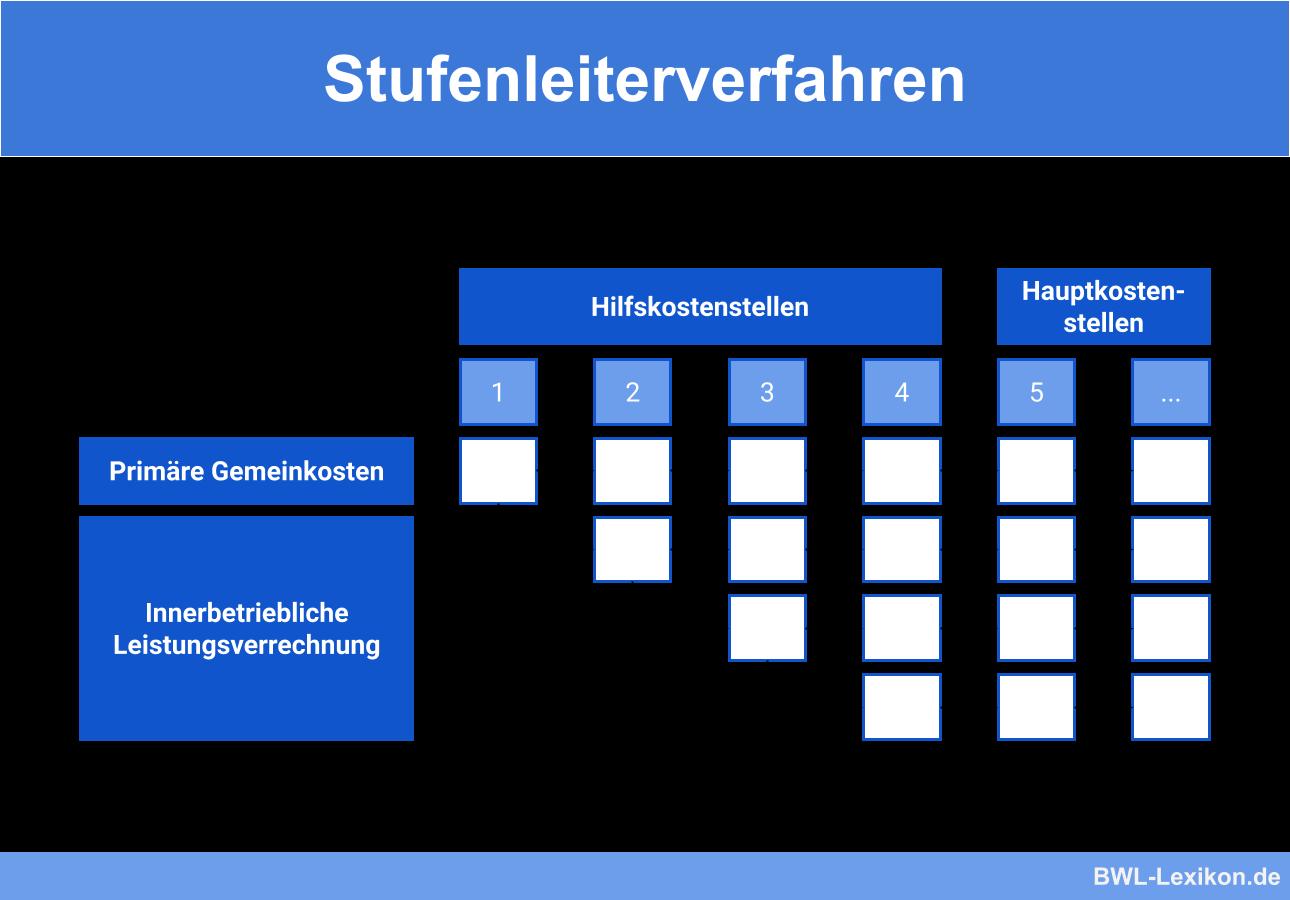Stufenleiterverfahren