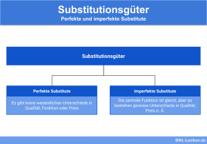 Vollkommene und unvollkommene Substitutionsgüter