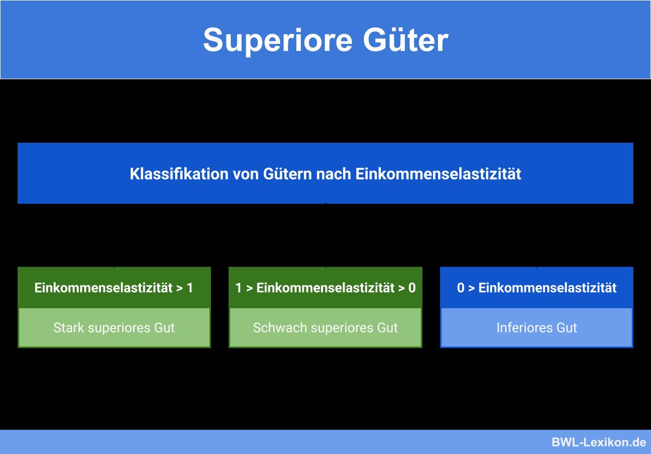 Superiore Güter: Klassifikation von Gütern nach Einkommenselastizität