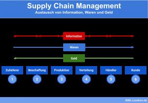 Supply Chain Management: Austausch von Information, Waren und Geld