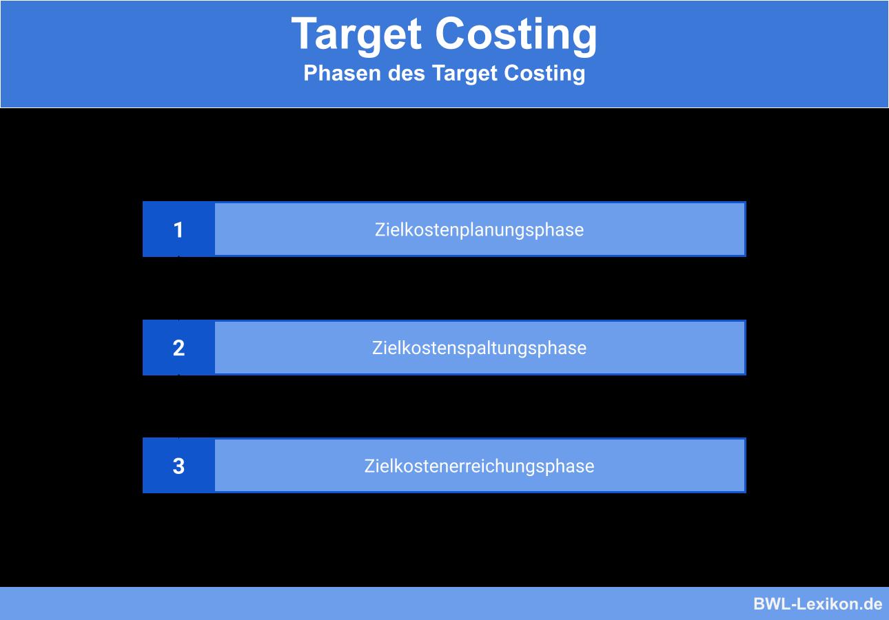 Target Costing - Phasen: Zielkostenplanungsphase, Zielkostenspaltungsphase, Zielkostenerreichungsphase