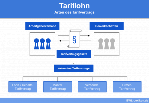 Tariflohn: Arten des Tarifvertrags